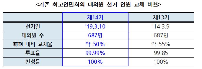 최고인민회의 대의원 선거 인원 교체 비율 <자료:통일부>