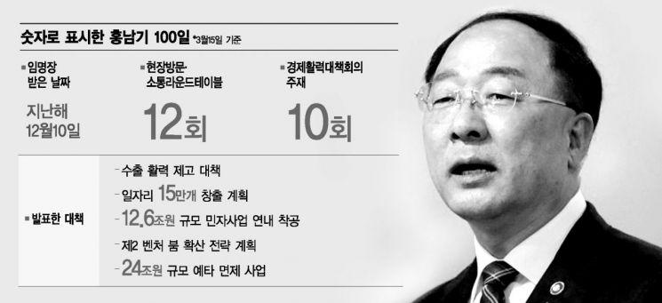 홍남기號 100일…'소통' 강했지만 '존재감' 약했다
