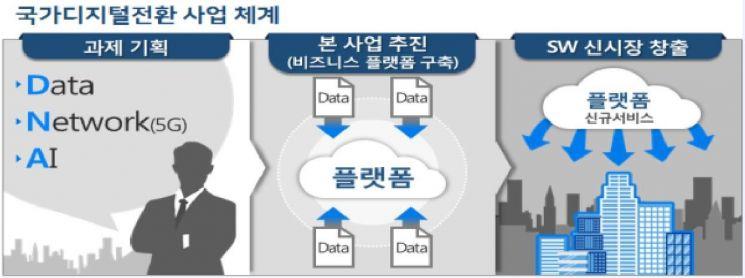 국가 디지털전환사업 본격 추진…올해 92억5000만원 투입