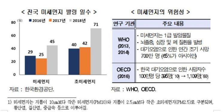 """""""미세먼지로 연간 4조원 경제손실"""" 현대硏"""