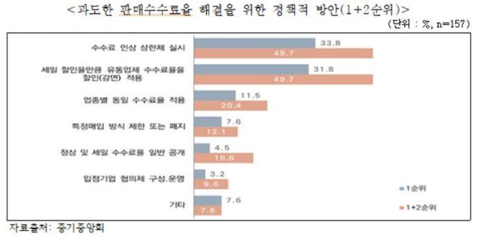 """백화점 판매수수료율 최고 39.0%…中企 """"인상 상한제 실시해야"""""""