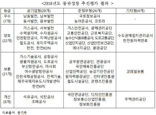 '석유·석탄공사' 2년 연속 최하위…'동반성장' 추진실적 등급