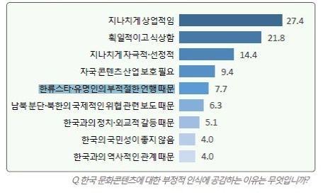 표=한국국제문화교류진흥원 해외한류실태조사