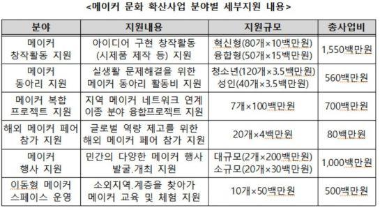 '메이커 문화 확산사업'…중기부, 올해 44억 지원