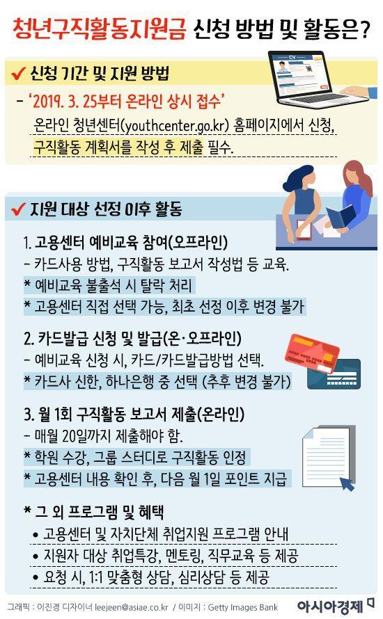 [인포그래픽]'청년구직활동지원금' 나도 받을 수 있을까?