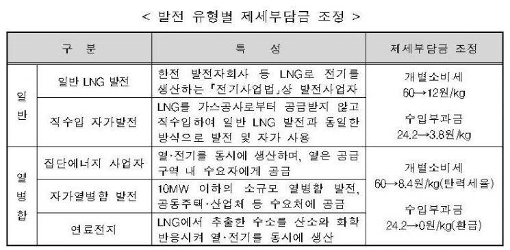 발전용 LNG 수입부과금 84.2% 인하…kg당 24.2원→3.8원