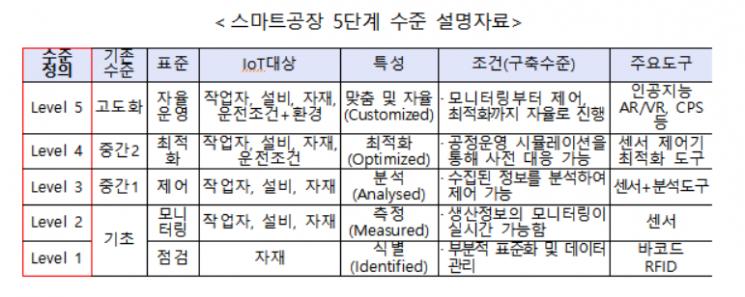 스마트공장 수준 확인 1호 기업 '코아비스' 선정