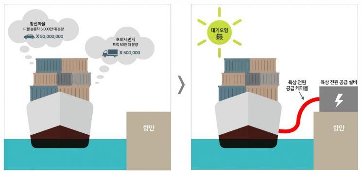 배 한 척 오염도가 디젤차 5천만대…LS전선, 미세먼지 저감 선박용 케이블 출시