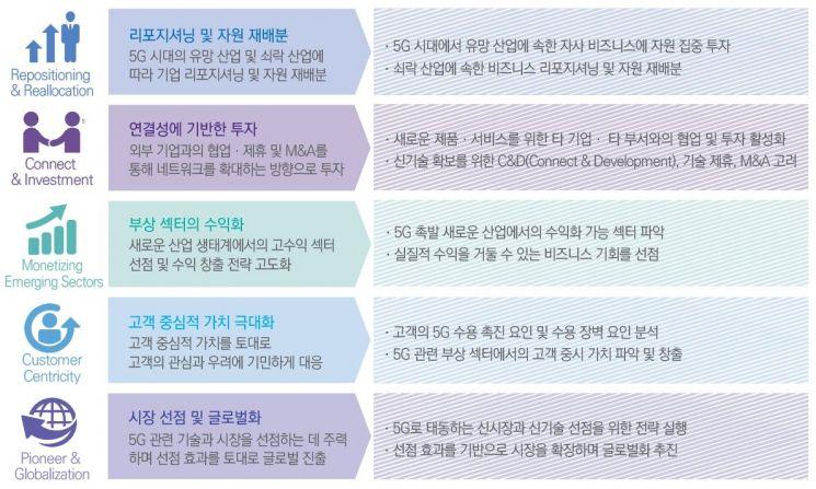 """삼정KPMG """"2194조 5G시장, M&A로 기술·시장 선점해야"""""""