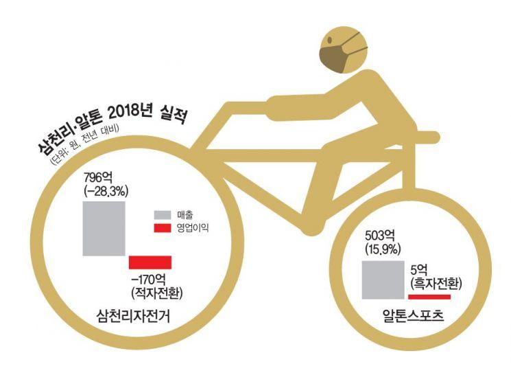 미세먼지가 가른 자전거시장…올해는 함께 '씽씽'