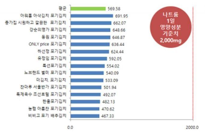 포장 배추(포기)김치 제품별 나트륨 함량(단위 : mg/100g)