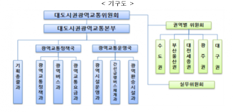 '칸막이' 교통정책 해결사…광역교통위, 오늘 공식 출범