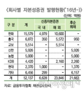 생보사 신종자본증권 발행 러시…수익 갉아먹는 부메랑되나