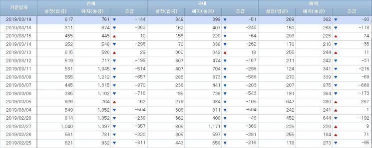 [일일펀드동향]韓주식형펀드 4거래일간 600억원 순유출