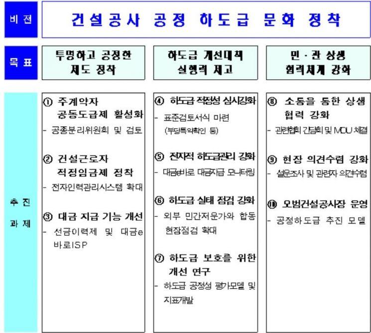 서울시, 건설 하도급 부당특약 등 불공정행위 막는다