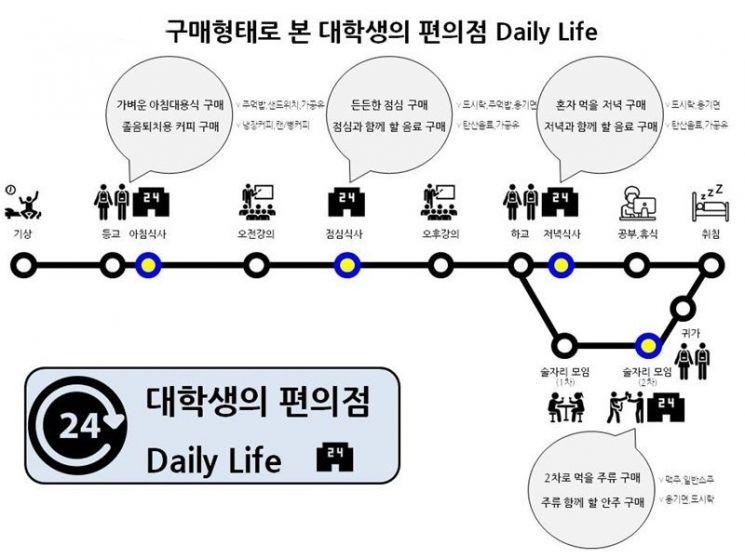 개강시즌 다가오니…대학가 편의점 샌드위치 매출 7배 '껑충'