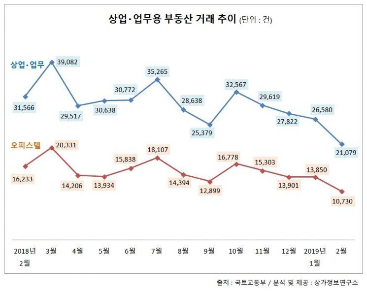 상업·업무용부동산도 '거래 실종'…33개월 만에 최저