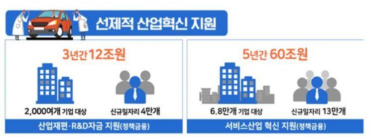 관광, 헬스케어 등 서비스산업 60조원  정책자금 공급