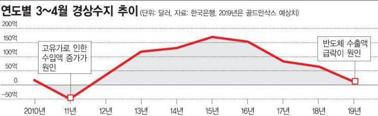 """골드만삭스의 경고…""""韓 경상수지 적자 전환 예상, 8년만에 최저"""""""