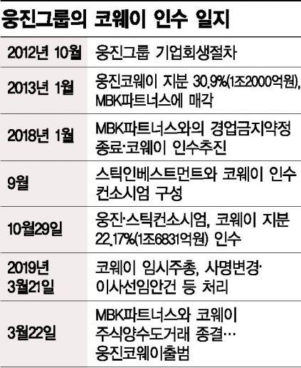 윤석금 재건 시동…'매출 3조' 웅진코웨이 새출발