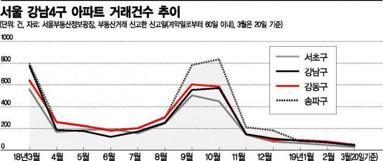 '거래 절벽' 강남의 비명…3월 아파트 거래 90% 이상 급감