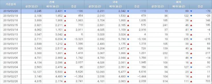 [일일펀드동향]韓주식형펀드 5거래일간 800억원 순유출