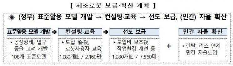 """정부 """"'로봇산업' 15조 규모로 발전, 글로벌 4대 강국 도약""""(종합)"""