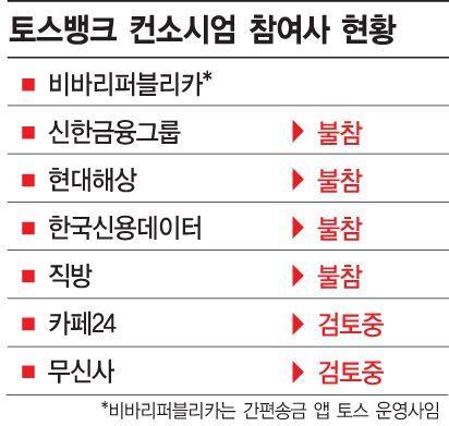신한·토스, 깜짝 결별 배경은…4년 전 데자뷔?