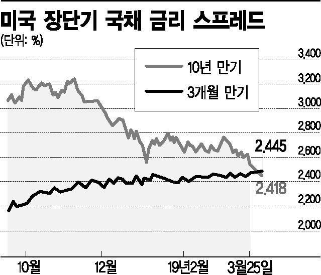 """보험硏 """"美 연내 금리동결…보험 수익성 빨간불"""""""