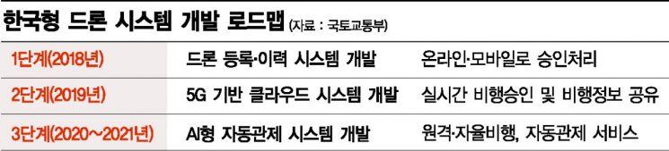 [5G 초혁신시대 ②-2] 드론 스스로 장애물 피해 목적지까지