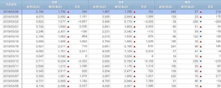 [일일펀드동향]韓주식형펀드 9거래일만 순유입