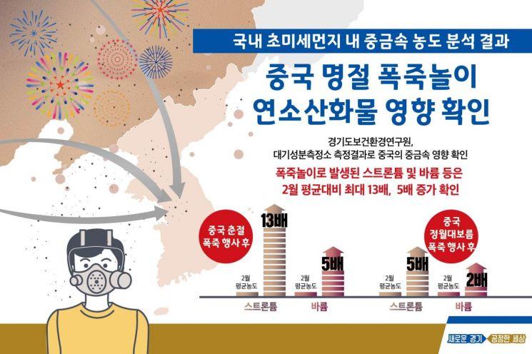 """""""최근 한반도 미세먼지 中 폭죽놀이 때문"""" 경기도보건환경硏"""
