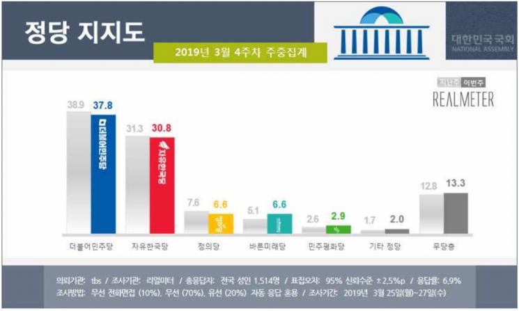 [리얼미터]文대통령 지지율, 소폭 내린 46.3%…민주당·한국당도 하락세