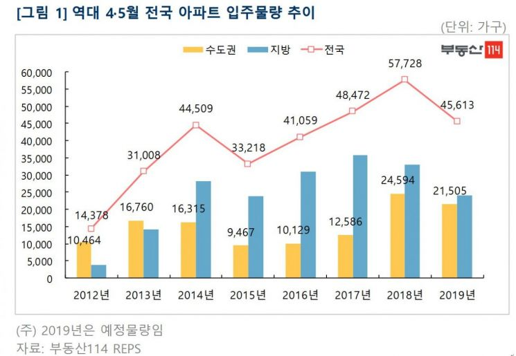 무르익는 봄, 4·5월 4만5000가구 '집들이'…서울 입주 급감