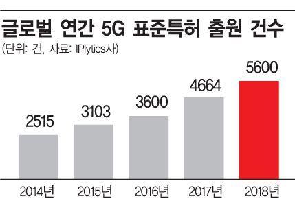[5G 초혁신시대 ③-1] 특허전쟁서 패배땐 막대한 로열티