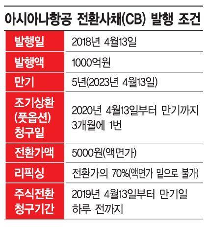 """아시아나항공 CB 투자자들 """"담보 내놔라"""""""