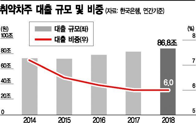 """""""이자 부담 높은 취약차주, 갚을 능력 상실한 음식숙박"""""""