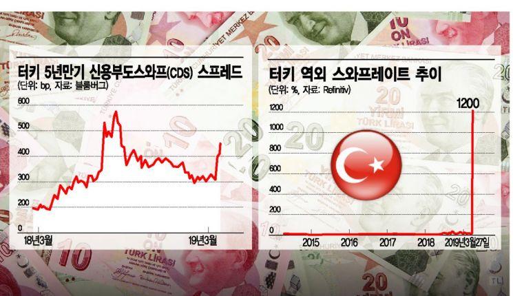 터키 금융시장 '패닉'…리라화 지키려다 역풍