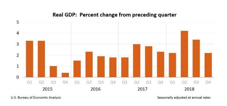 美, 지난해 4분기 GDP 성장률 2.2%