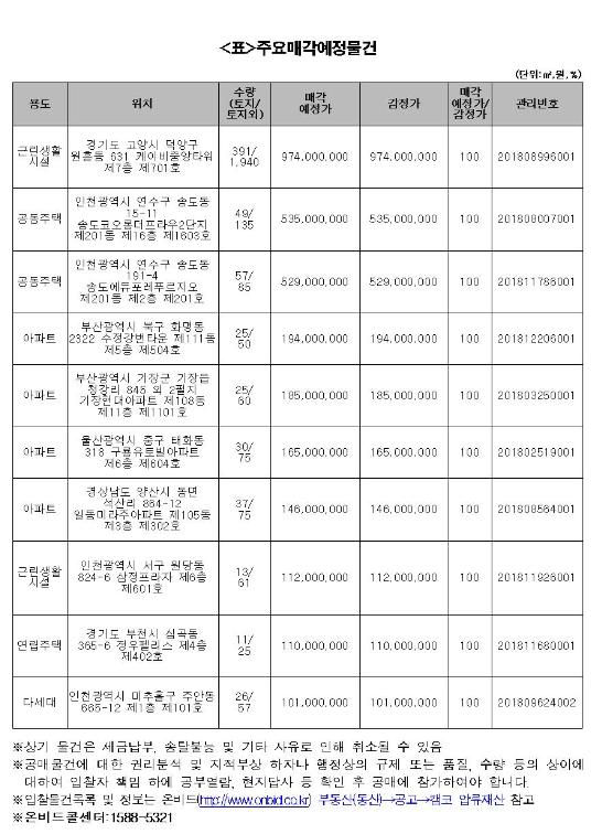 캠코, 다음달 1일부터 644억규모 자산 공매