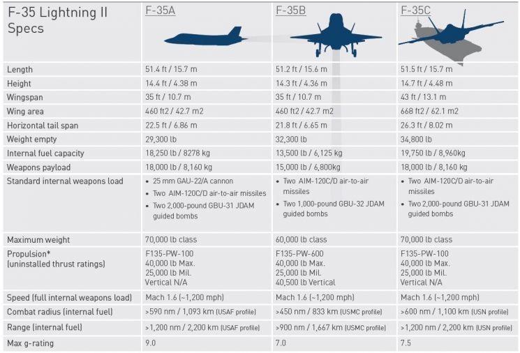 록히드 마틴사가 밝힌 F-35 A,B,C형간 스펙차이(자료=록히드마틴사 홈페이지/www.lockheedmartin.com)