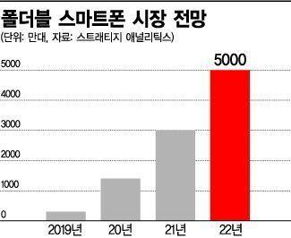 [5G 초혁신시대 ④-2] 갤럭시 폴드, 스마트폰 판을 뒤집다