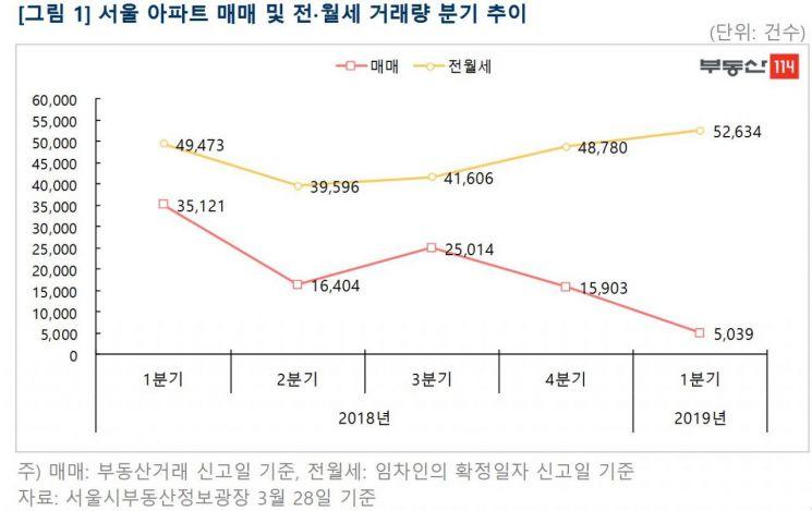 """""""서울 매매 거래량, 전·월세 10분의 1""""…재건축 21주 만에 반등"""