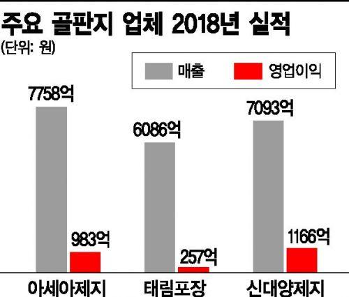 25억 박스 전쟁…골판지 전성시대(종합)