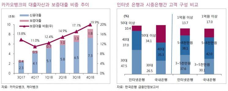"""""""카카오뱅크, 대출자산 17% 성장…올해 흑자전환 예상"""""""