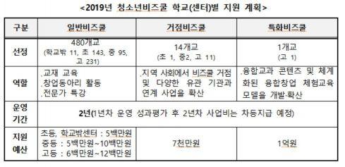 """'청소년 비즈쿨' 운영 495개교 선정…""""창의적 인재 육성"""""""