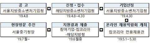 <2019년 수도권 혁신기업 채용박람회 추진절차>