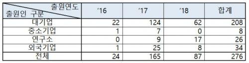 5G-LTE 연동기술 관련 연도·출원인별 출원 현황자료. 특허청 제공