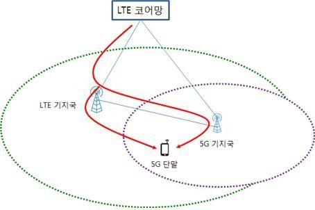 5G와 LTE 간의 이중 연결 기술 사례. 단말에 전송하는 데이터가 LTE 기지국에서 분할되는 방식 등. 특허청 제공