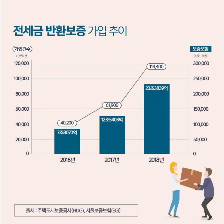 """""""전국 전세아파트 절반이 역전세""""…보증·반환 확실한 아파트 '눈길'"""